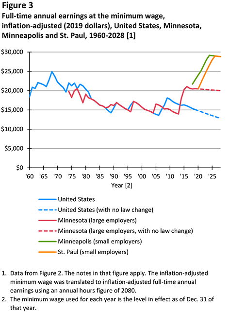 Figure 3. Full-time annual earnings at the minimum wage, inflation-adjusted (2019 dollars), United States, Minnesota, Minneapolis and St. Paul, 1960-2028