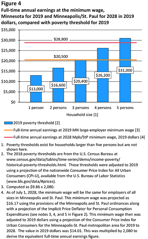 Figure 4. Full-time annual earnings at the minimum wage, Minnesota for 2019 and Minneapolis/St. Paul for 2028 in 2019 dollars, compared with poverty level threshold for 2019