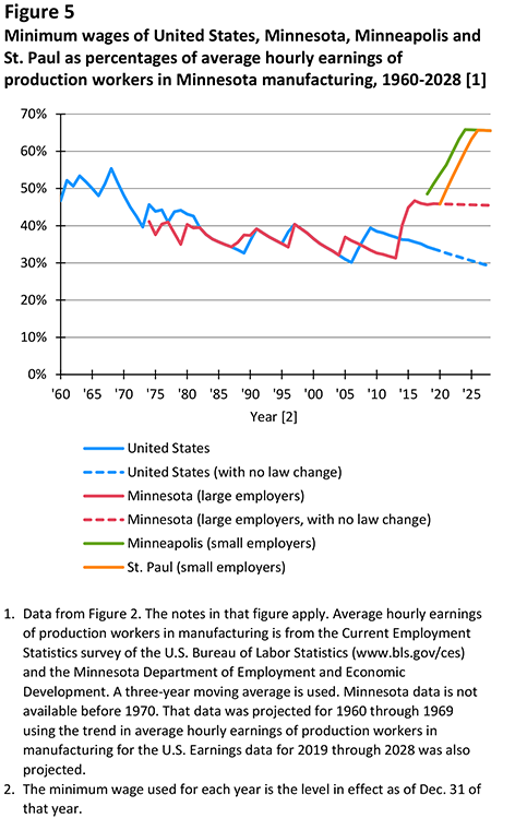 Figure 5. Minimum wages of United States, Minnesota, Minneapolis and St. Paul as percentages of average hourly earnings of production workers in Minnesota manufacturing, 1960-2028