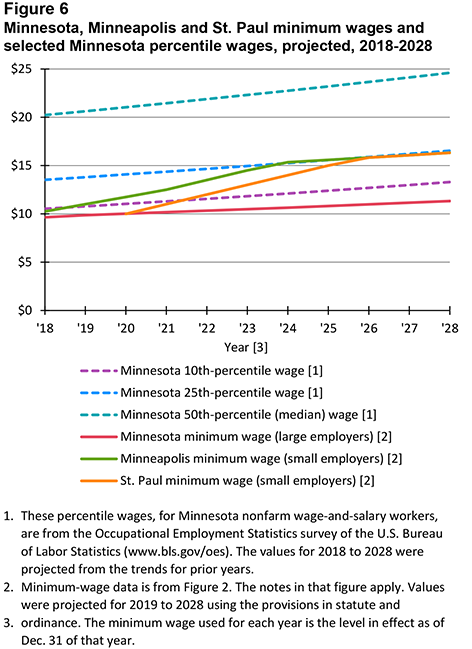 Figure 6. Minnesota, Minneapolis and St. Paul minimum wages and selected Minnesota percentile wages, projected, 2018-2028